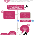 Abortion Infographic FINAL