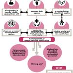 Forced or Coerced Sterilization FINAL
