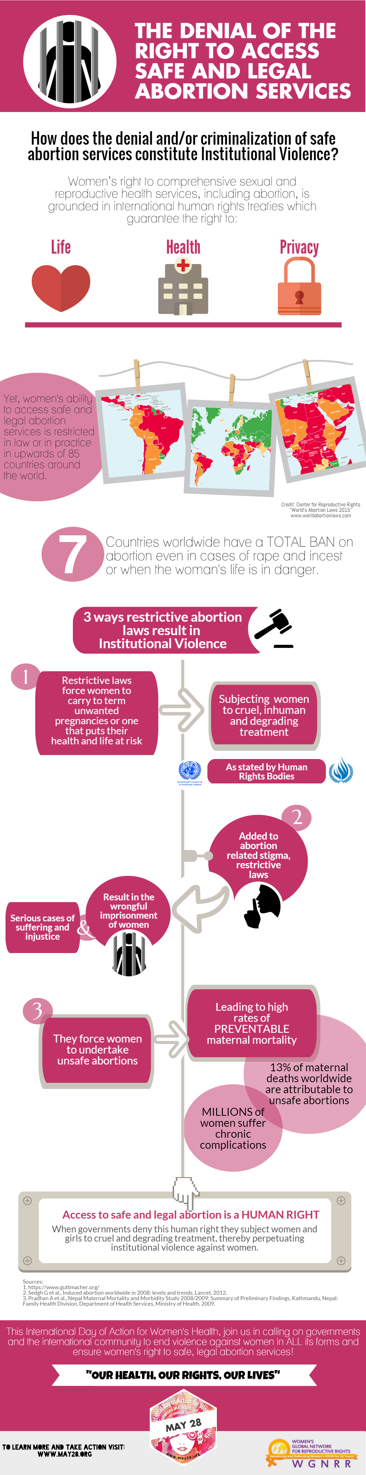 the denial of the right to access safe and legal abortion services infographics abortion