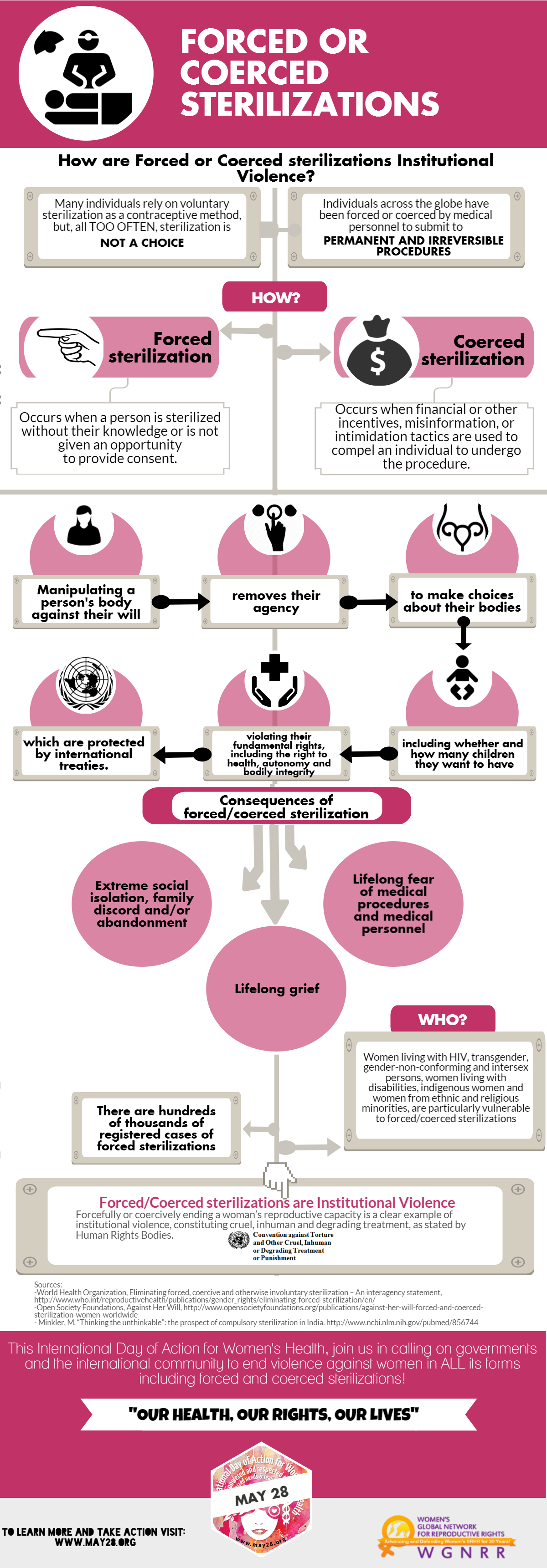 Inforgraphics_Forced or Coerced Sterilization FINAL